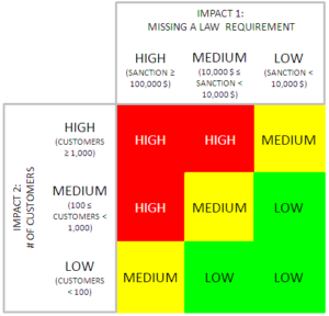 Business Impact Analysis - Impact Matrix