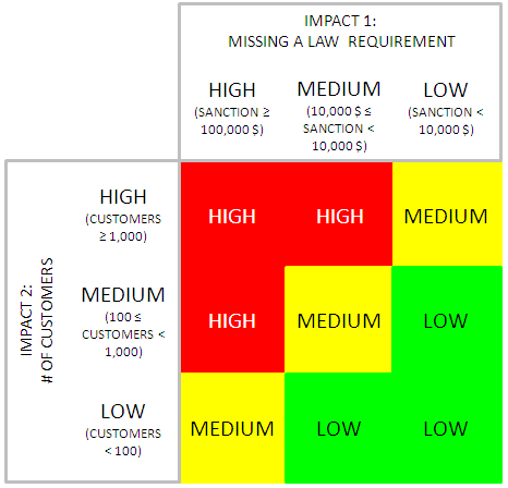 Business impact analysis impact matrix moviri it 39 s for Risk and impact analysis template