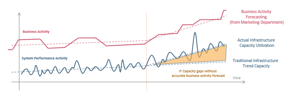 Business vs Performance Activity