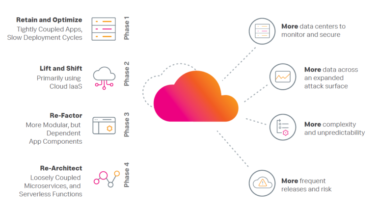 The Path to the Cloud