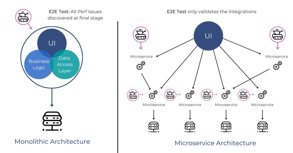 Moviri - Monolithic vs Microservice Architecture